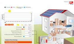 Eigenverbrauch Sonnenstrom, Sonnenenergieanlage Frankfurt Main, Solarstrom Strompreis